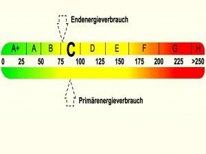 Energieberatung und Energieausweisen